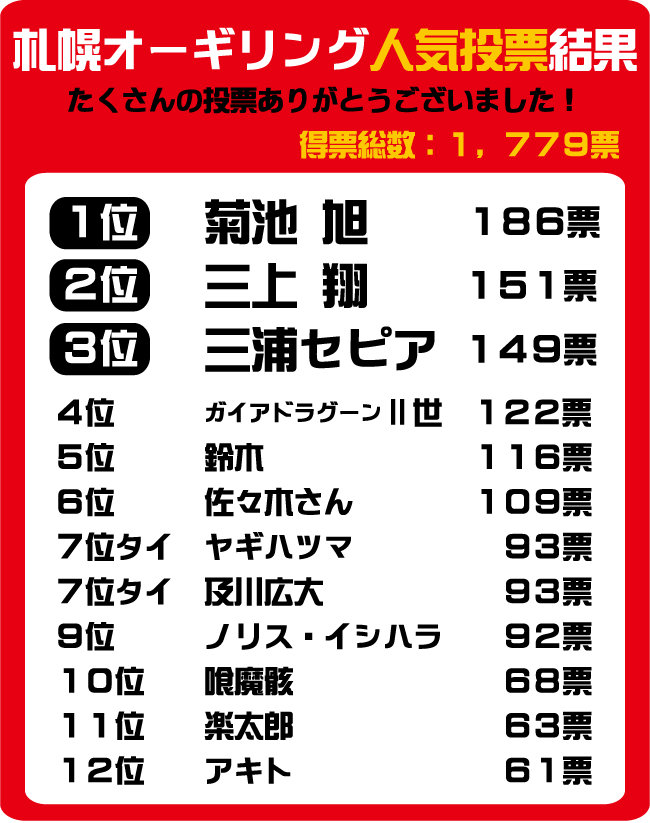 札幌オーギリング人気投票結果上位