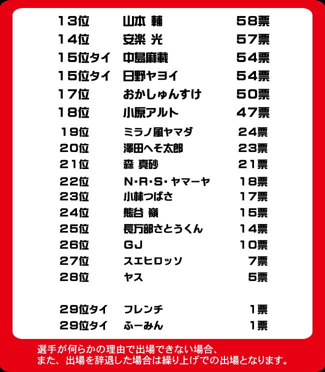 札幌オーギリング人気投票結果下位
